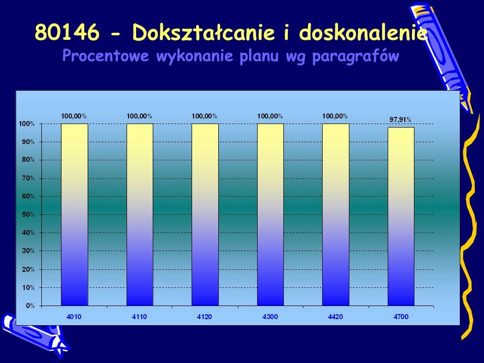 80146 - Dokształcanie i doskonalenie Procentowe wykonanie planu wg paragrafów