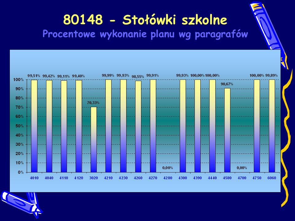 80148 - Stołówki szkolne Procentowe wykonanie planu wg paragrafów