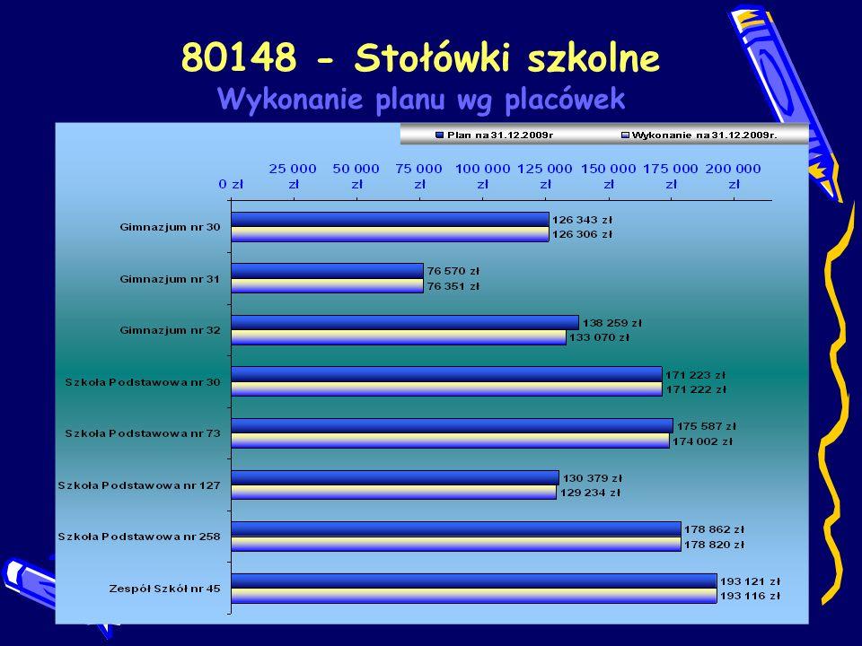 80148 - Stołówki szkolne Wykonanie planu wg placówek