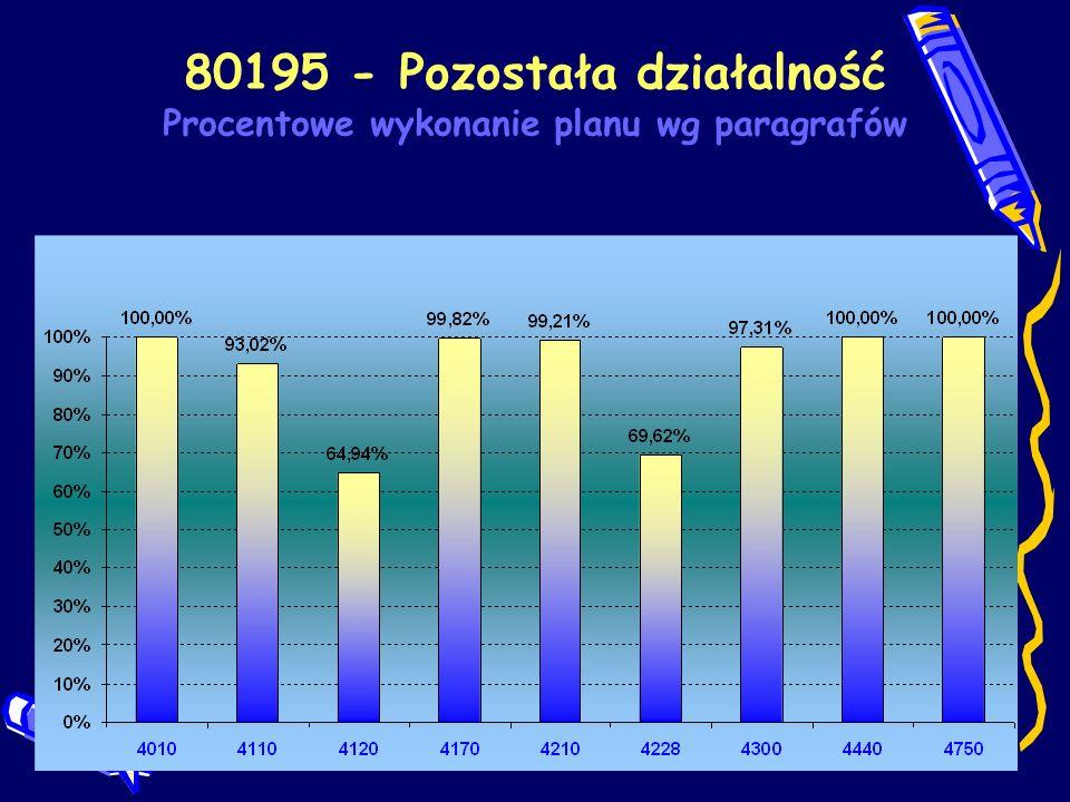 80195 - Pozostała działalność Procentowe wykonanie planu wg paragrafów
