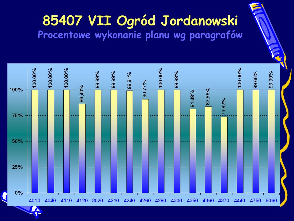 85407 VII Ogród Jordanowski Procentowe wykonanie planu wg paragrafów