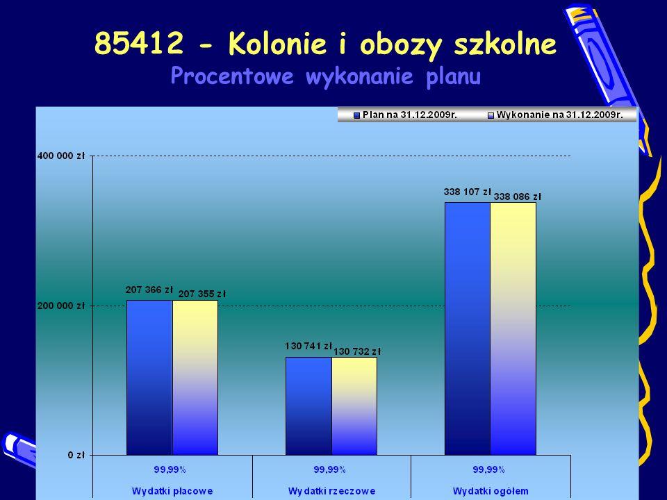 85412 - Kolonie i obozy szkolne Procentowe wykonanie planu