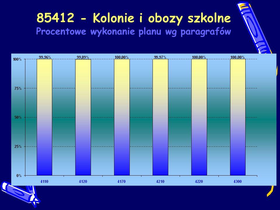 85412 - Kolonie i obozy szkolne Procentowe wykonanie planu wg paragrafów