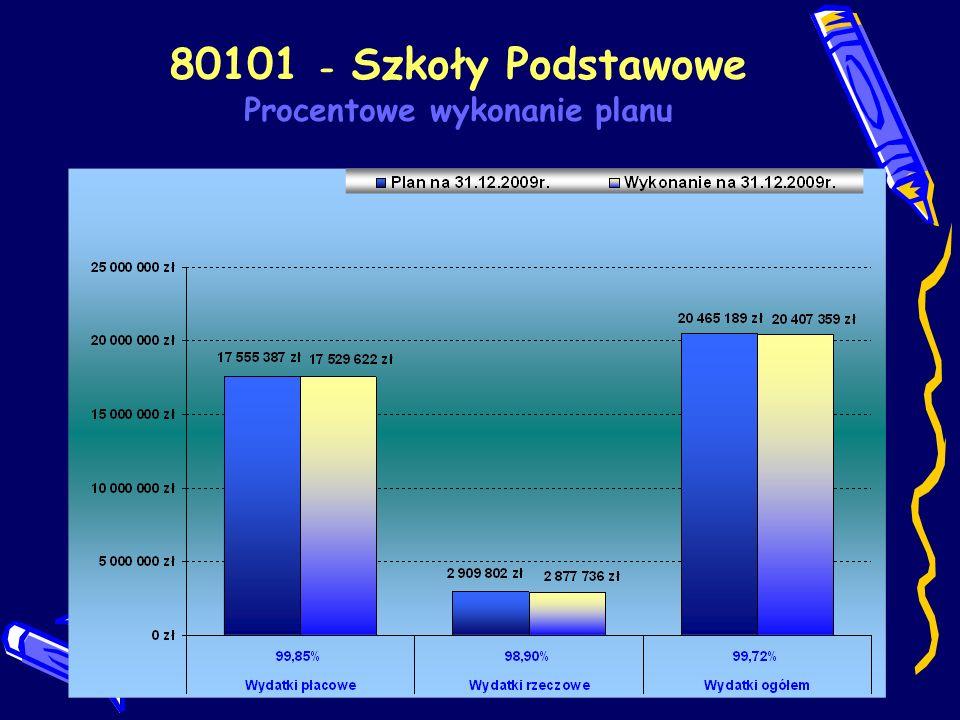80101 - Szkoły Podstawowe Procentowe wykonanie planu