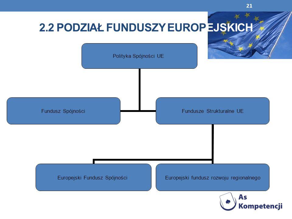 2.2 Podział funduszy Europejskich
