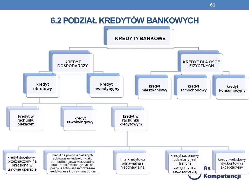 6.2 Podział kredytów bankowych