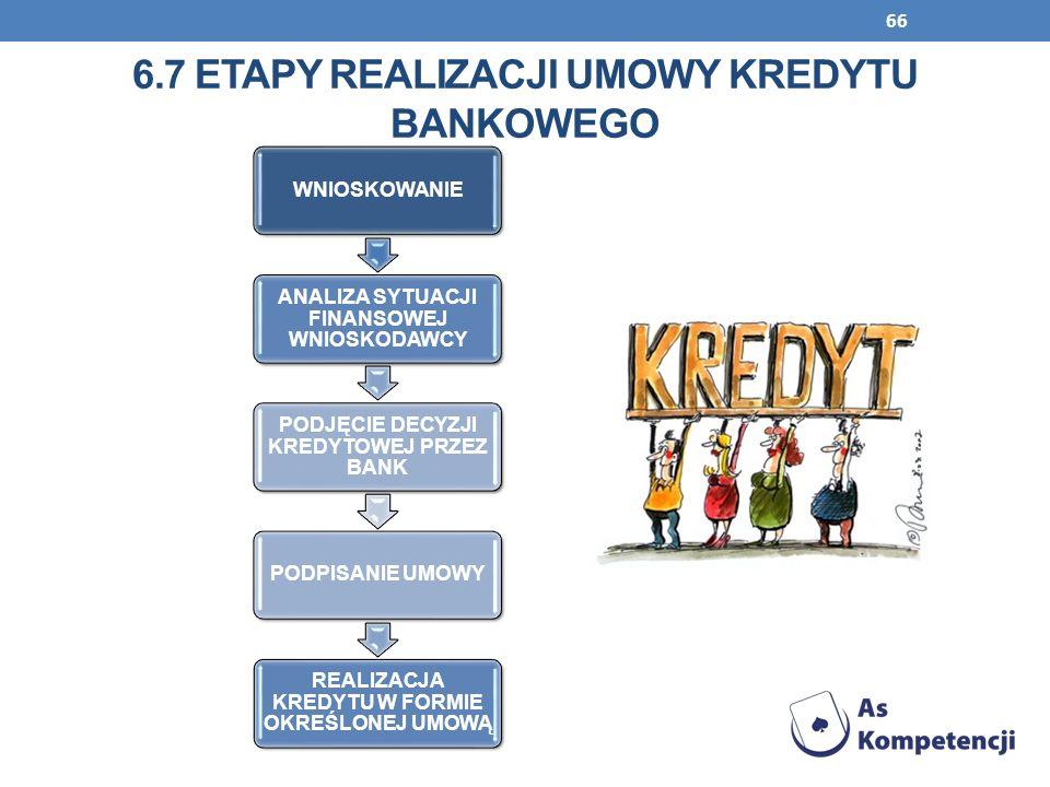 6.7 Etapy realizacji umowy kredytu bankowego