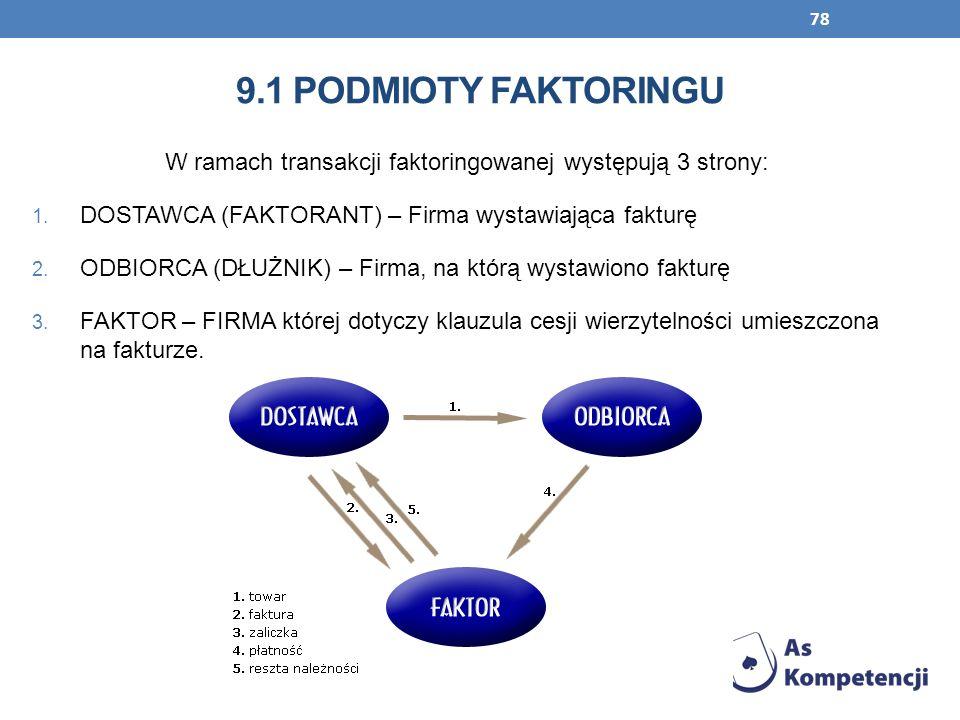 W ramach transakcji faktoringowanej występują 3 strony:
