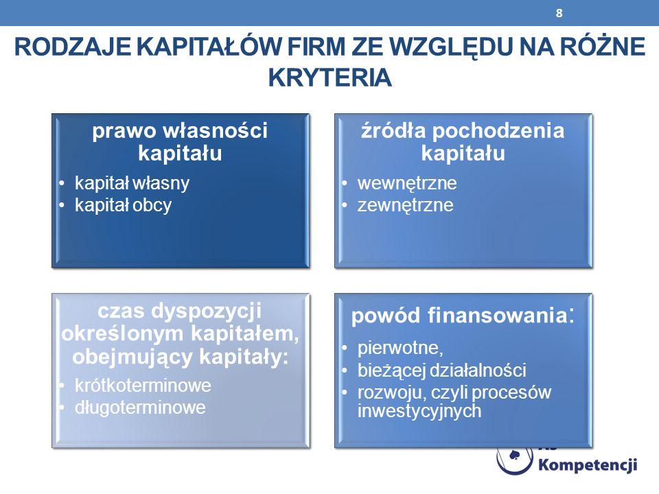 Rodzaje KAPITAŁÓW firm ze względu na różne kryteria