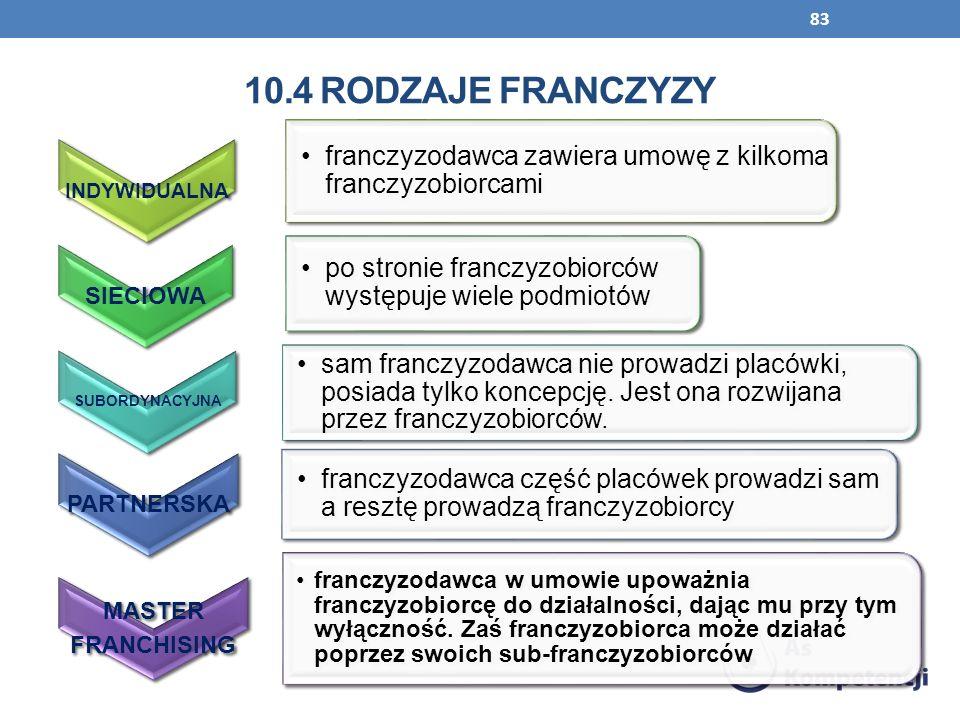 10.4 Rodzaje franczyzy INDYWIDUALNA. franczyzodawca zawiera umowę z kilkoma franczyzobiorcami. SIECIOWA.