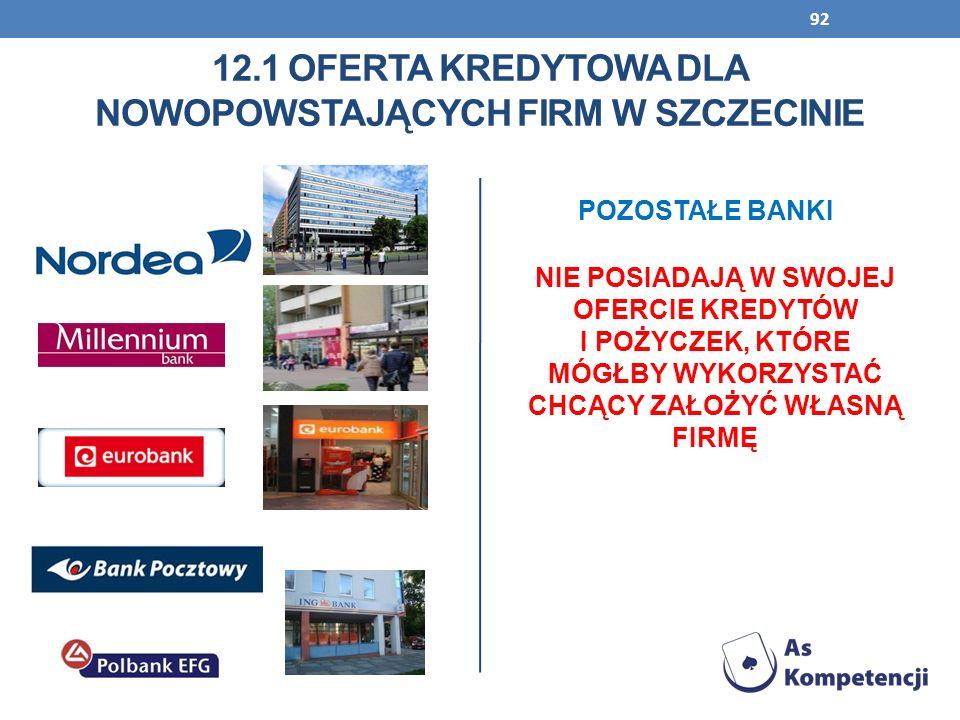 12.1 oferta kredytowa dla nowopowstających firm w szczecinie