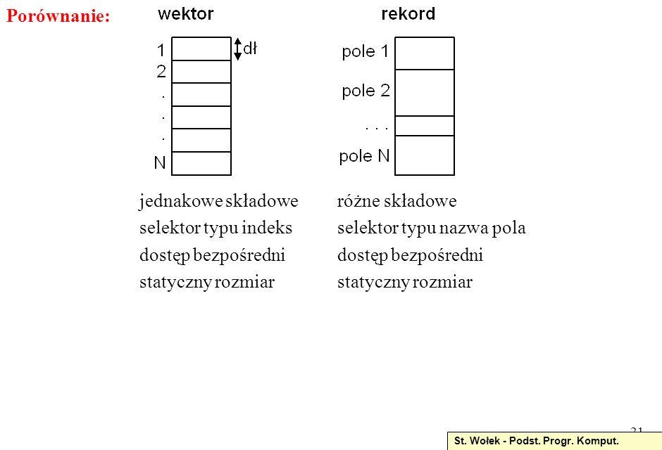 selektor typu nazwa pola dostęp bezpośredni statyczny rozmiar