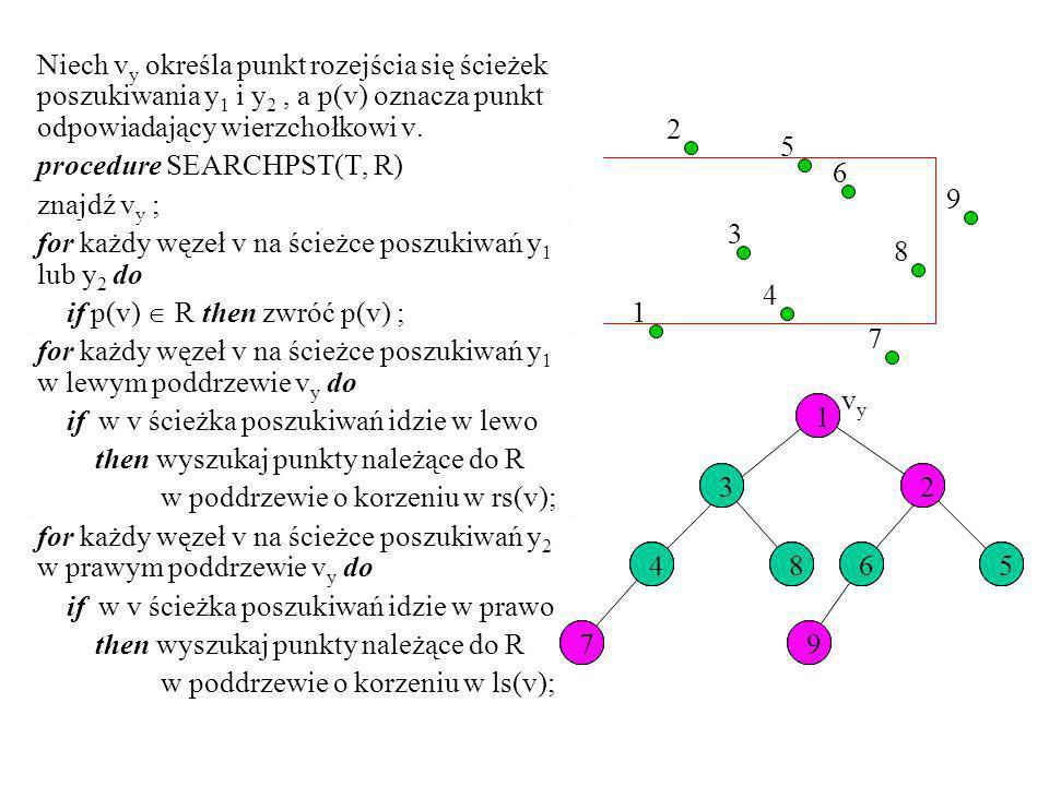 Niech vy określa punkt rozejścia się ścieżek poszukiwania y1 i y2 , a p(v) oznacza punkt odpowiadający wierzchołkowi v.