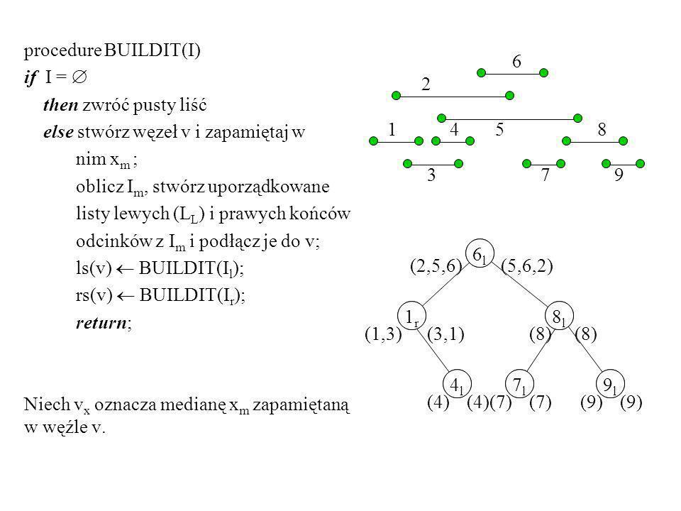 procedure BUILDIT(I) if I =  then zwróć pusty liść. else stwórz węzeł v i zapamiętaj w. nim xm ;