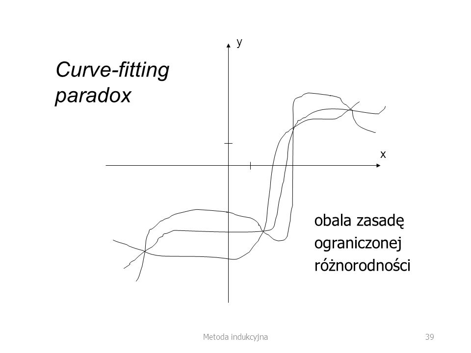 Curve-fitting paradox
