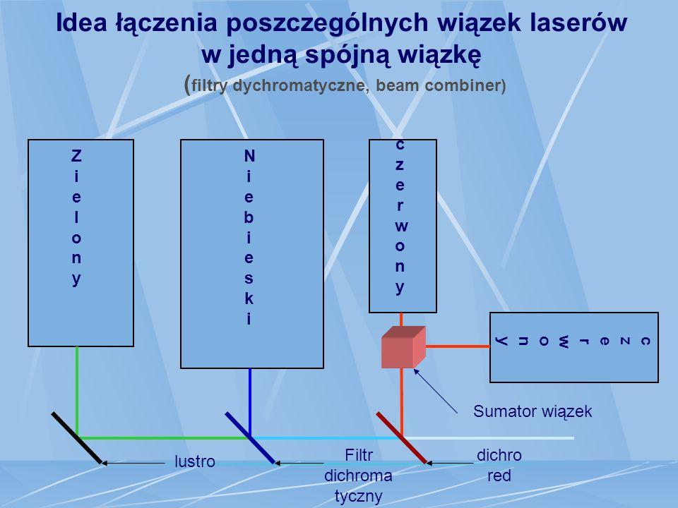 Filtr dichromatyczny niebieski