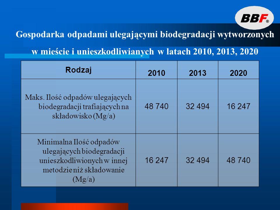 Gospodarka odpadami ulegającymi biodegradacji wytworzonych w mieście i unieszkodliwianych w latach 2010, 2013, 2020