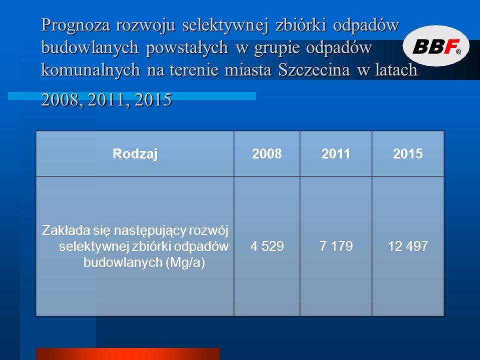 Prognoza rozwoju selektywnej zbiórki odpadów budowlanych powstałych w grupie odpadów komunalnych na terenie miasta Szczecina w latach 2008, 2011, 2015