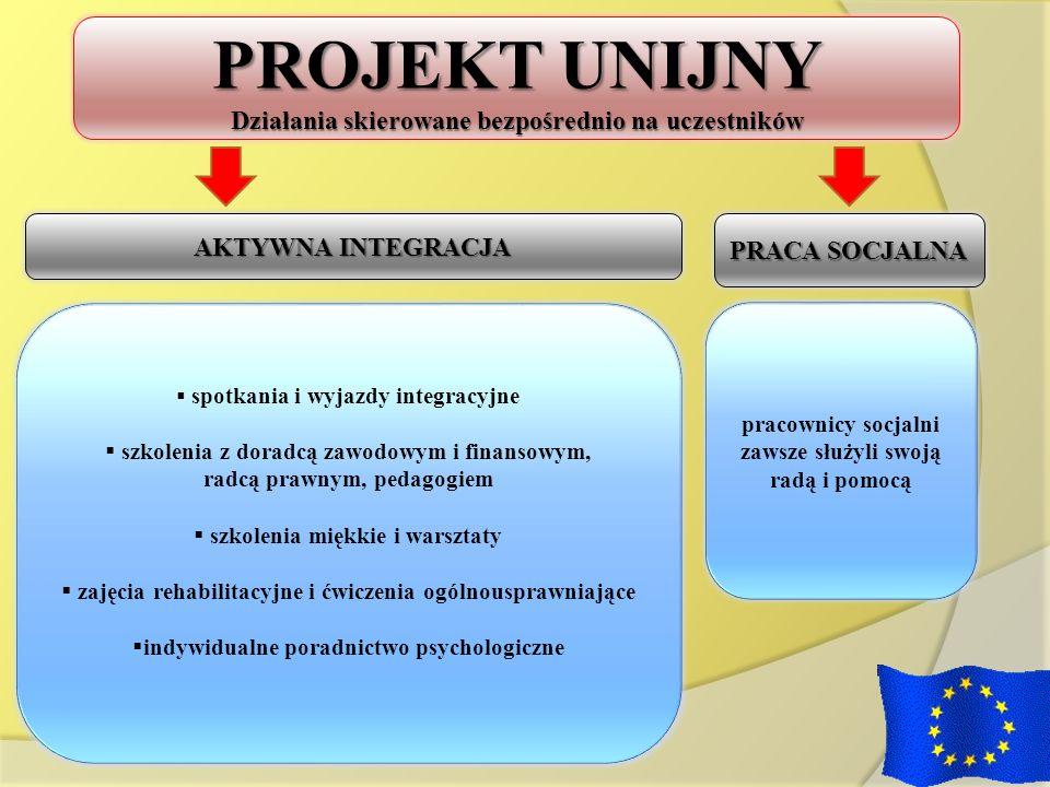 PROJEKT UNIJNY Działania skierowane bezpośrednio na uczestników