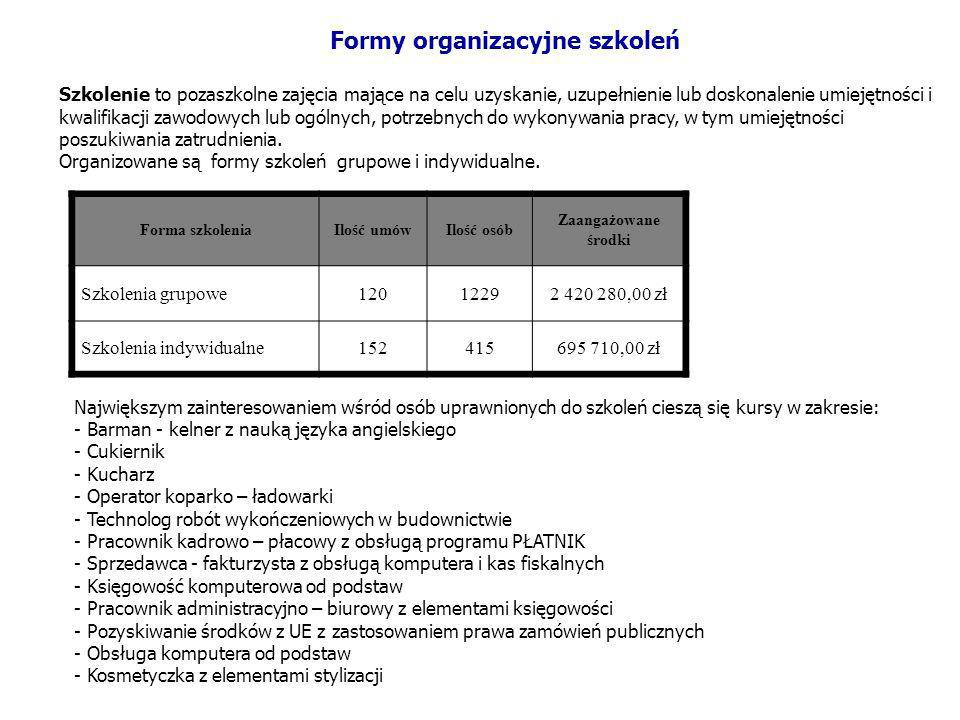 Formy organizacyjne szkoleń