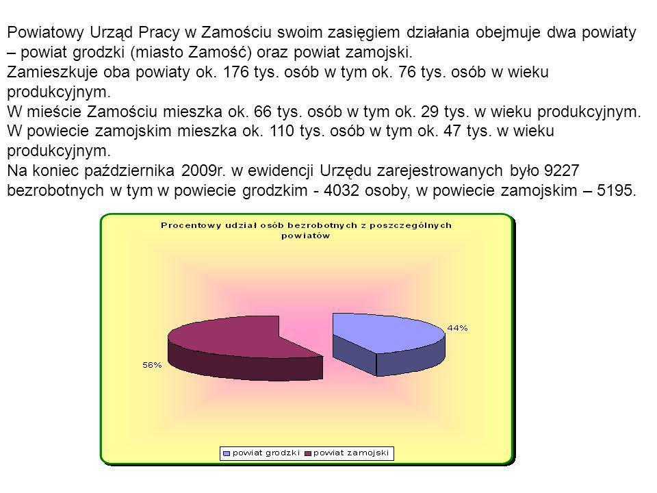 Powiatowy Urząd Pracy w Zamościu swoim zasięgiem działania obejmuje dwa powiaty – powiat grodzki (miasto Zamość) oraz powiat zamojski.