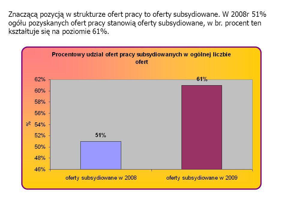 Znaczącą pozycją w strukturze ofert pracy to oferty subsydiowane