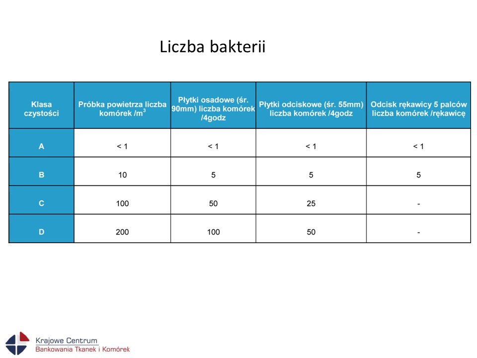 Liczba bakterii
