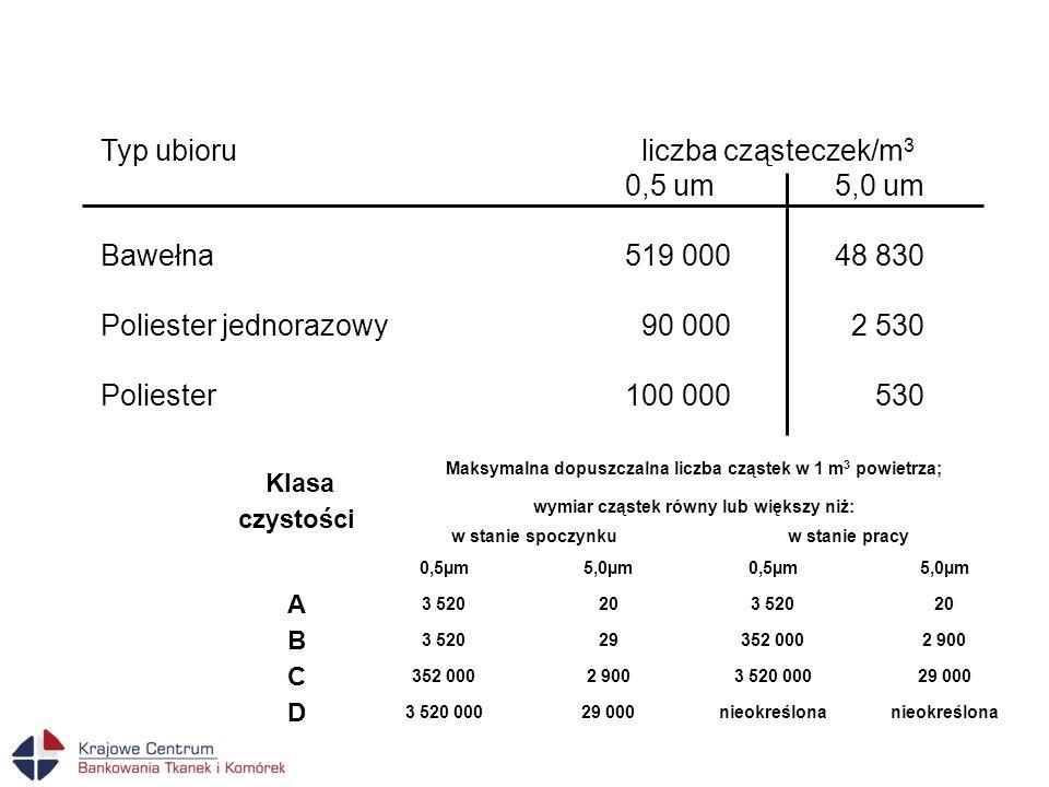 Typ ubioru liczba cząsteczek/m3 0,5 um 5,0 um