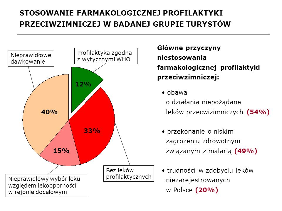 STOSOWANIE FARMAKOLOGICZNEJ PROFILAKTYKI