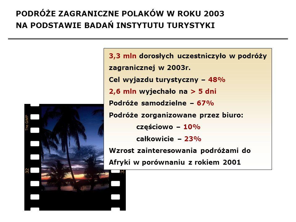 PODRÓŻE ZAGRANICZNE POLAKÓW W ROKU 2003