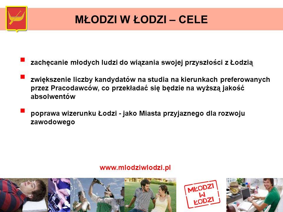 MŁODZI W ŁODZI – CELE zachęcanie młodych ludzi do wiązania swojej przyszłości z Łodzią.