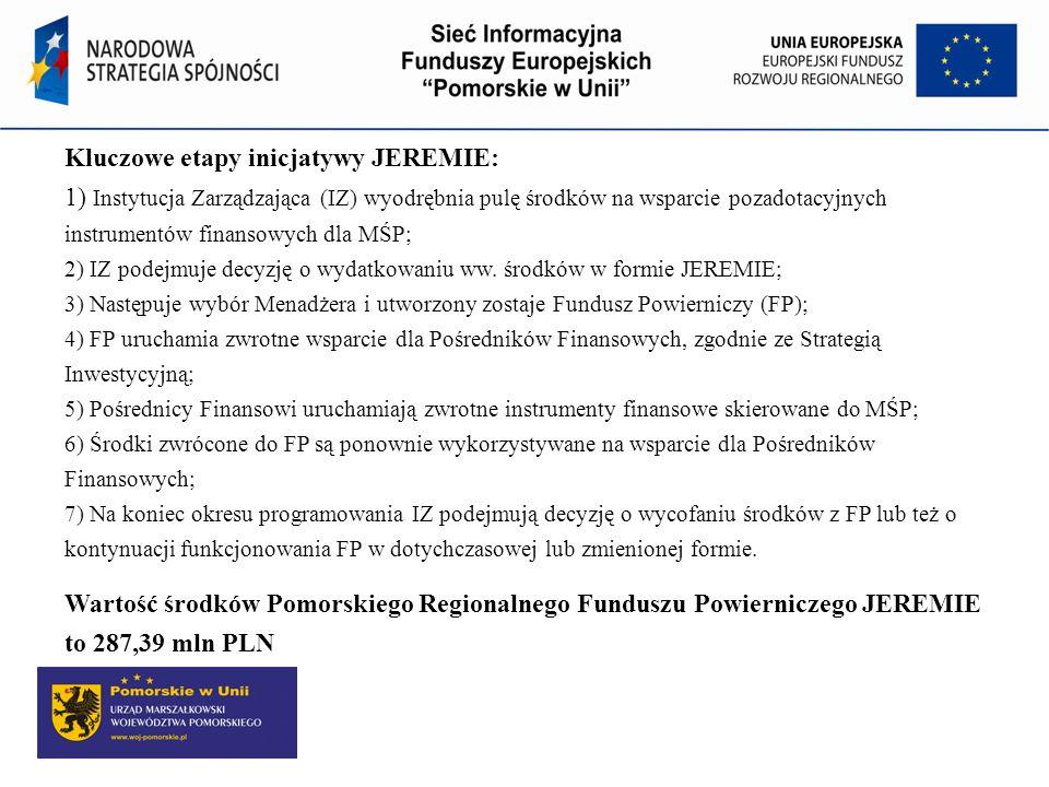 Kluczowe etapy inicjatywy JEREMIE: