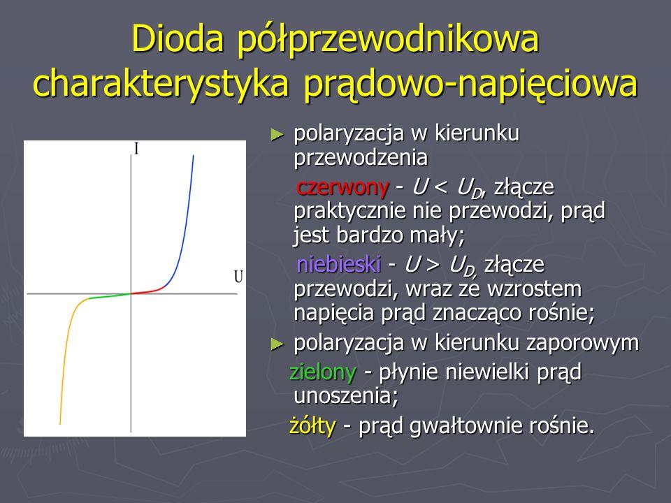 Dioda półprzewodnikowa charakterystyka prądowo-napięciowa
