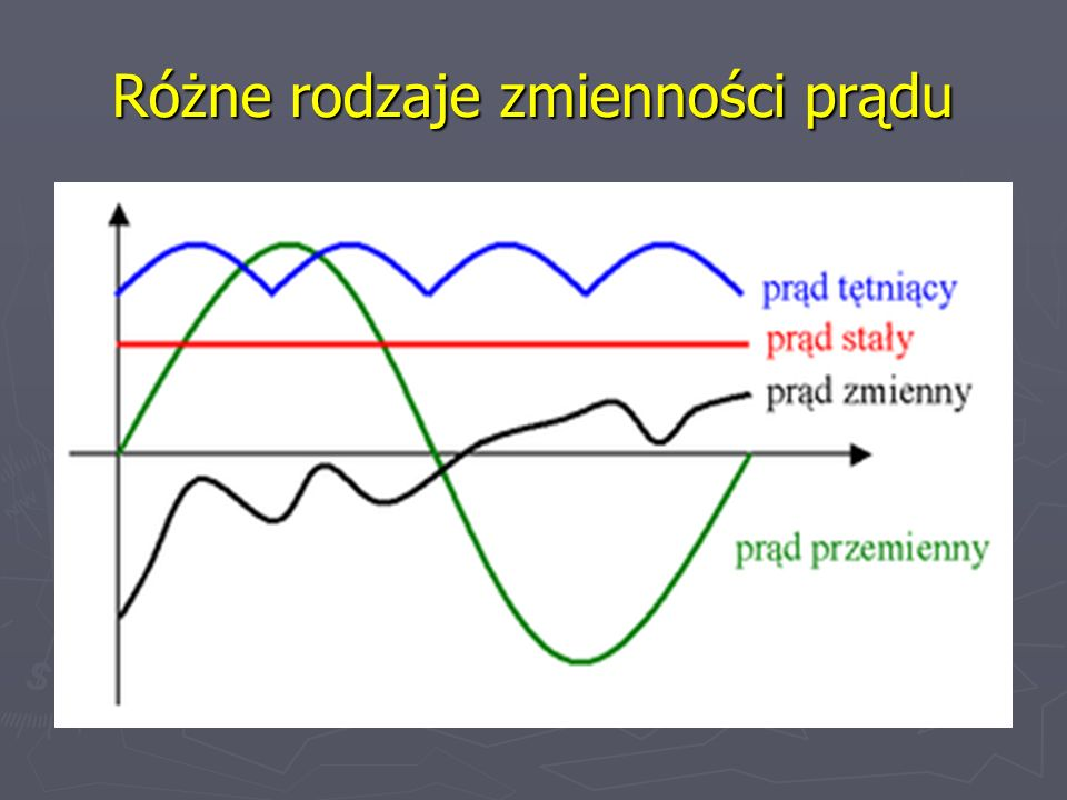 Różne rodzaje zmienności prądu