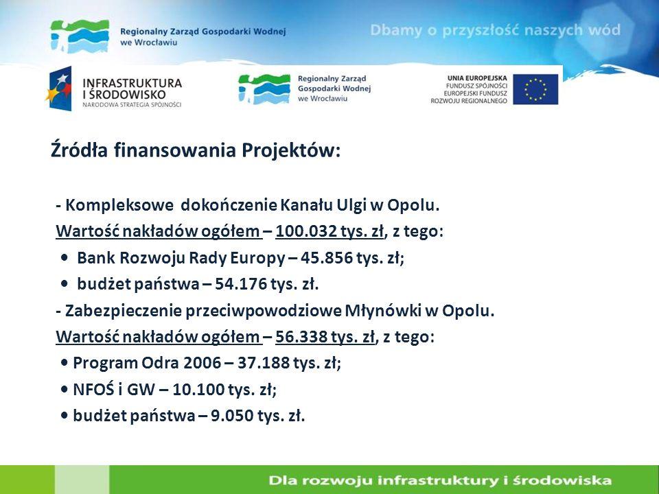Źródła finansowania Projektów: