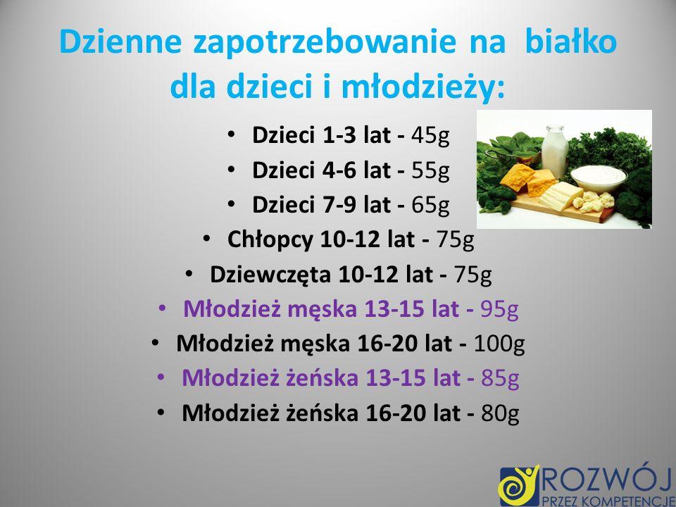 Dzienne zapotrzebowanie na białko dla dzieci i młodzieży: