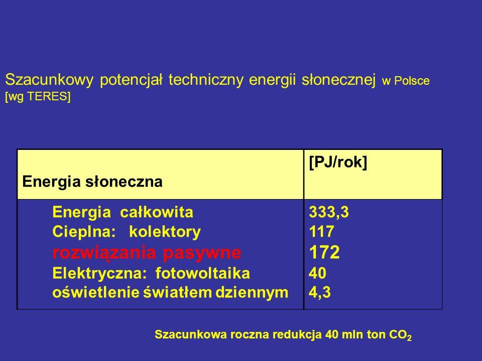 Szacunkowy potencjał techniczny energii słonecznej w Polsce