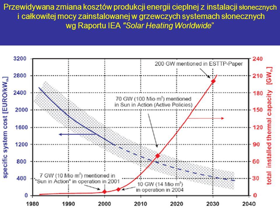 Przewidywana zmiana kosztów produkcji energii cieplnej z instalacji słonecznych i całkowitej mocy zainstalowanej w grzewczych systemach słonecznych wg Raportu IEA Solar Heating Worldwide