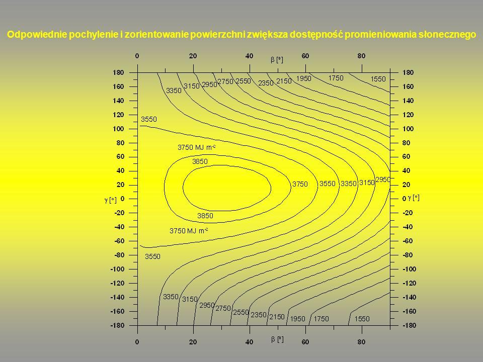 Odpowiednie pochylenie i zorientowanie powierzchni zwiększa dostępność promieniowania słonecznego