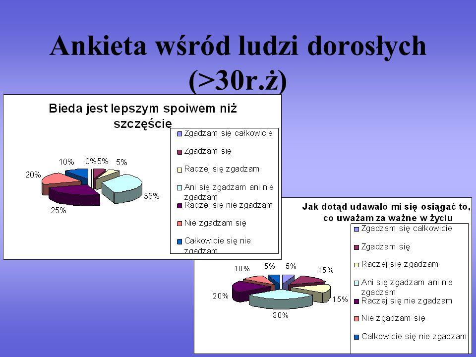 Ankieta wśród ludzi dorosłych (>30r.ż)