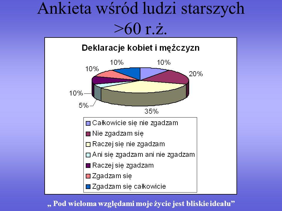 Ankieta wśród ludzi starszych >60 r.ż.