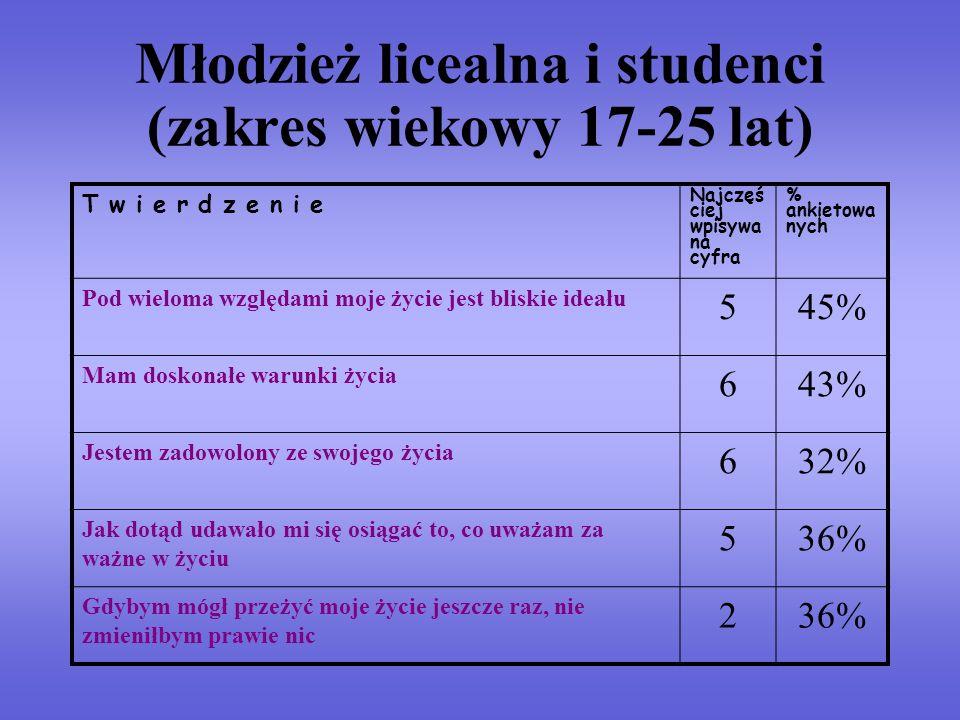Młodzież licealna i studenci (zakres wiekowy 17-25 lat)