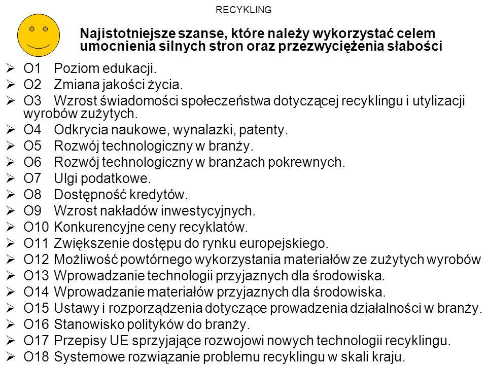O4 Odkrycia naukowe, wynalazki, patenty.