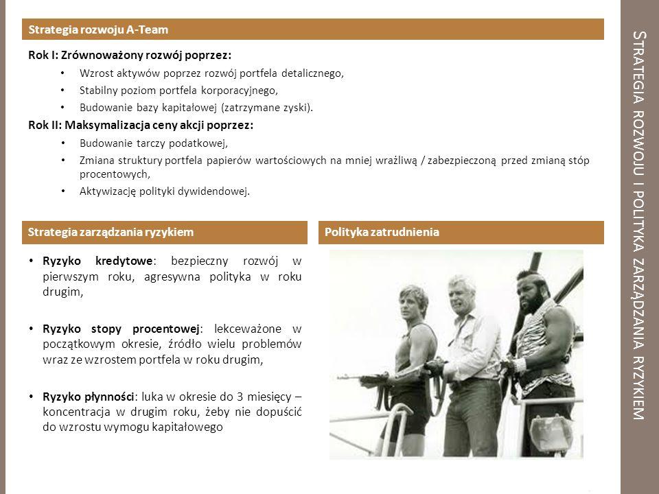 Strategia rozwoju i polityka zarządzania ryzykiem