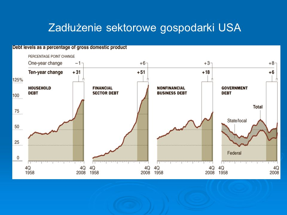 Zadłużenie sektorowe gospodarki USA