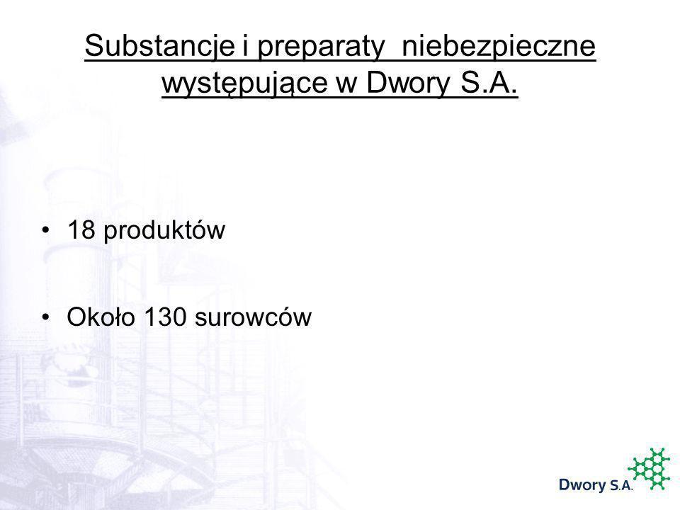 Substancje i preparaty niebezpieczne występujące w Dwory S.A.