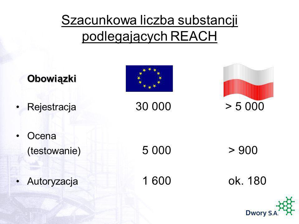 Szacunkowa liczba substancji podlegających REACH