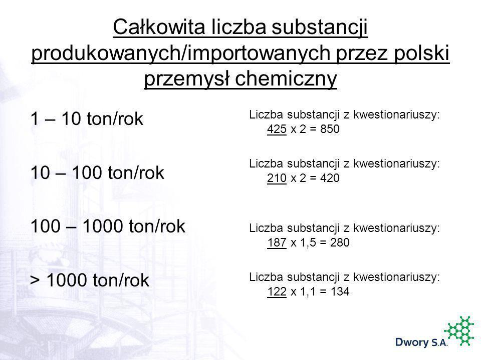 Całkowita liczba substancji produkowanych/importowanych przez polski przemysł chemiczny