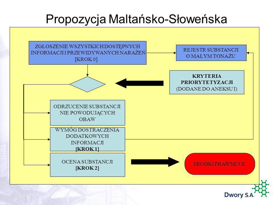 Propozycja Maltańsko-Słoweńska