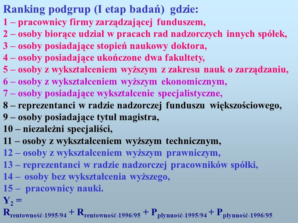Ranking podgrup (I etap badań) gdzie: